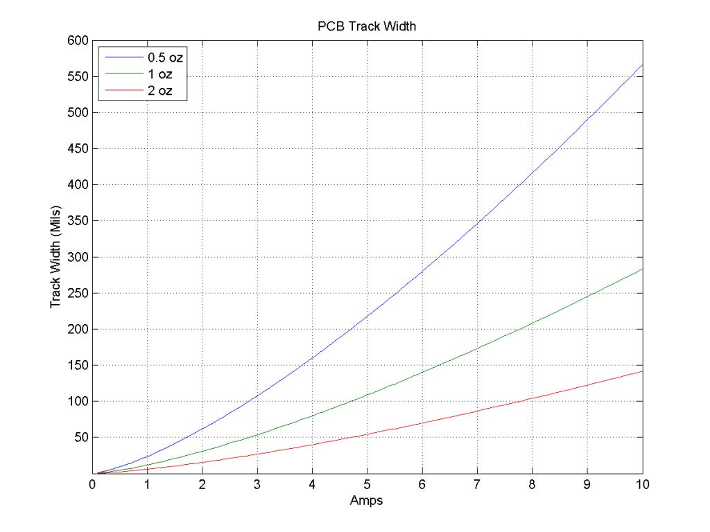 track_width_mils