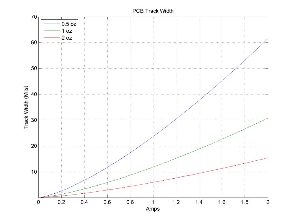 track_width_mils_small
