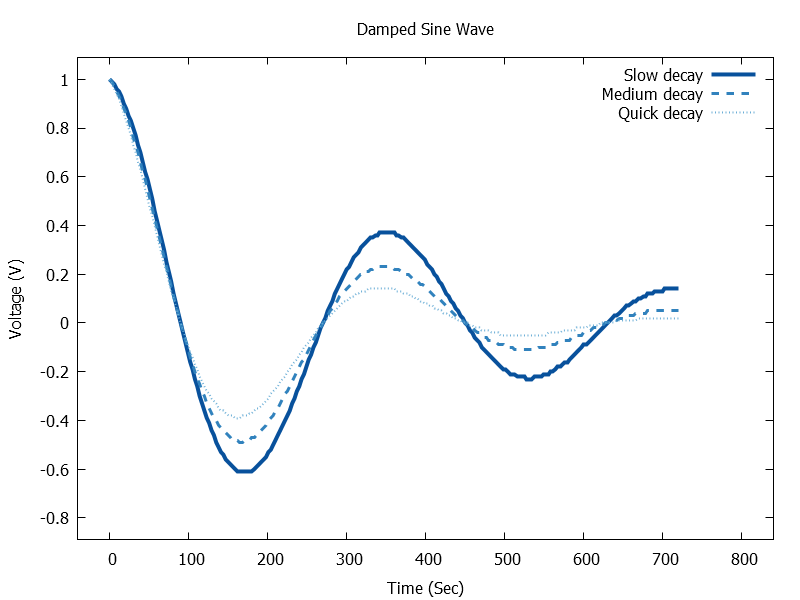 Damped Sine Wave