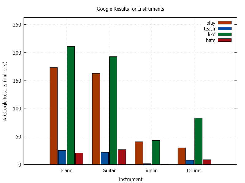 Google Results for Instruments