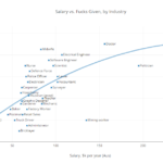 Salary vs. Fucks Given, by Industry