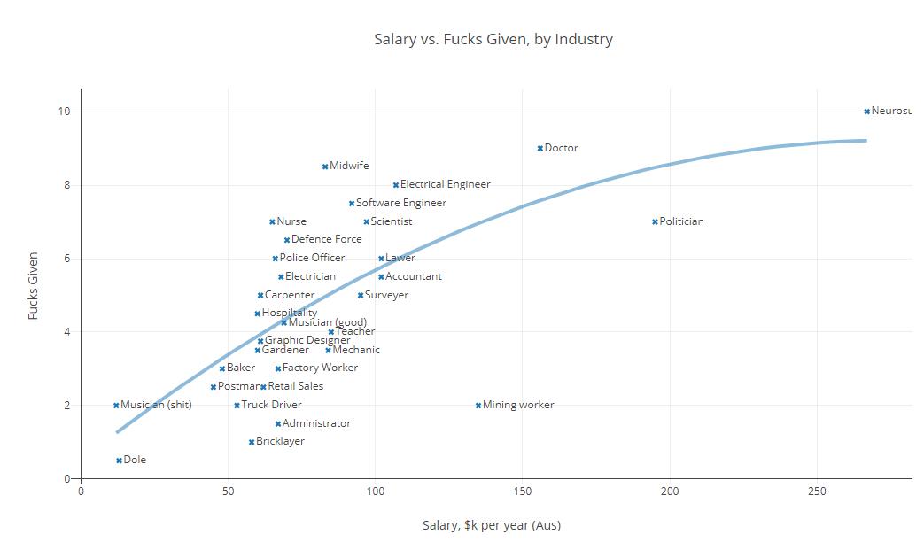 Salary vs. Fucks Given, by Industry